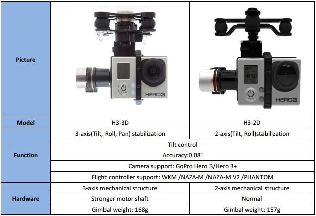 Характеристики DJI Zenmuse H3-3D - 3х-осевой подвес для GoPro